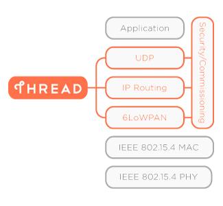 thread-schema