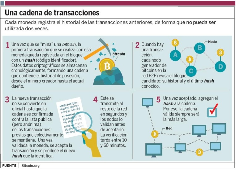 funcionan-bitcoins_ELFIMA20130820_0019_1